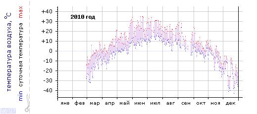 График изменения температуры в Тулуне за 2010 год