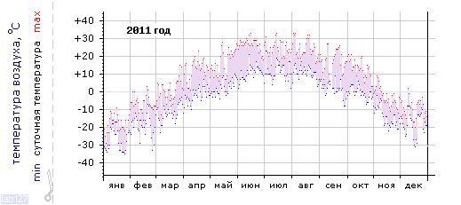 График изменения температуры в Тулуне за 2011 год