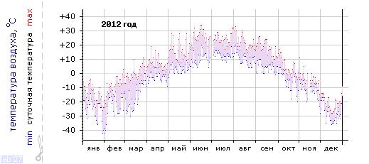 График изменения температуры в Тулуне за 2012 год