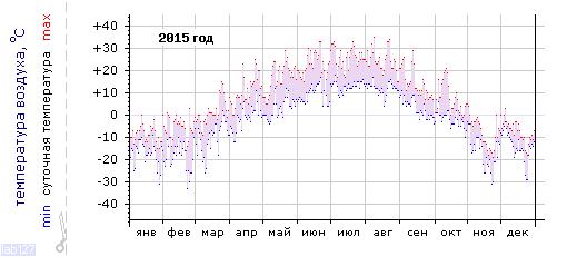 График изменения температуры в Тулуне за 2015 год