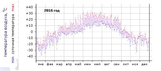 График изменения температуры в Тулуне за 2016 год