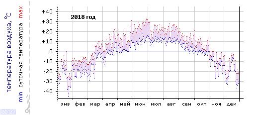 График изменения температуры в Тулуне за 2018 год